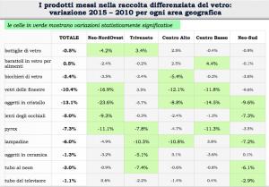 I prodotti messi nella raccolta differenziata del vetro per area geografica